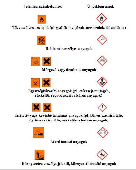 látás és káros gázok)
